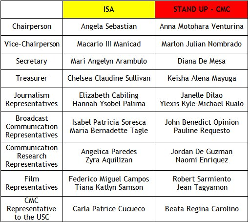 CMC CSEB releases official list of candidates