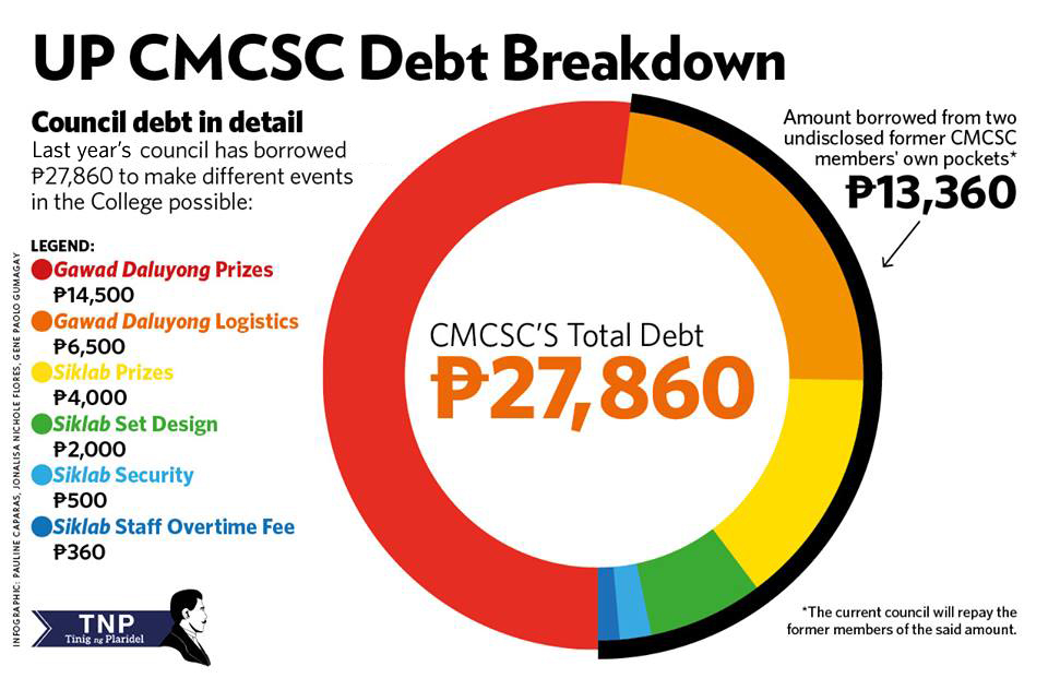 CMCSC inherits debt from past members